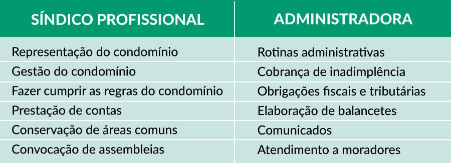 tabela diferenças