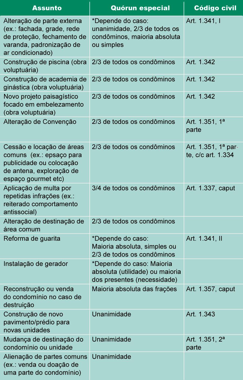 Tabela Situações
